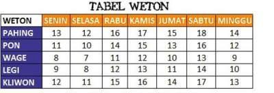 Primbon Jawa Weton dan Watak